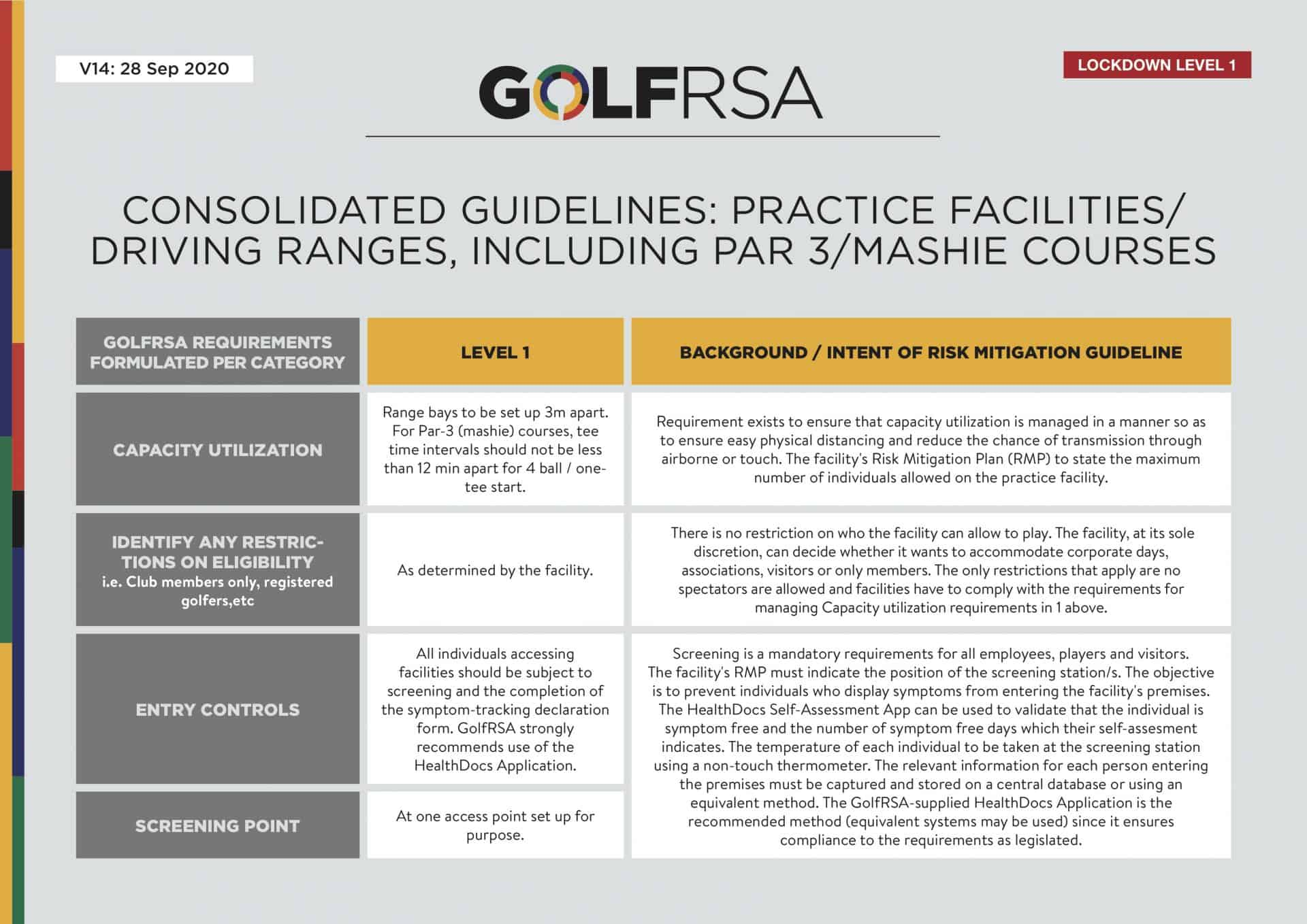 Consolidated Guidelines - Practice facilities V14 - 1