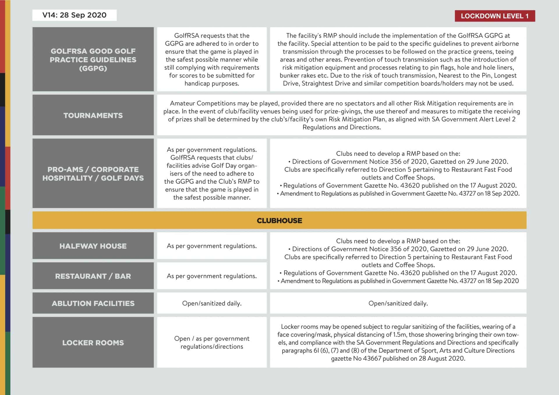 Consolidated Guidelines - Practice facilities V14 - 3
