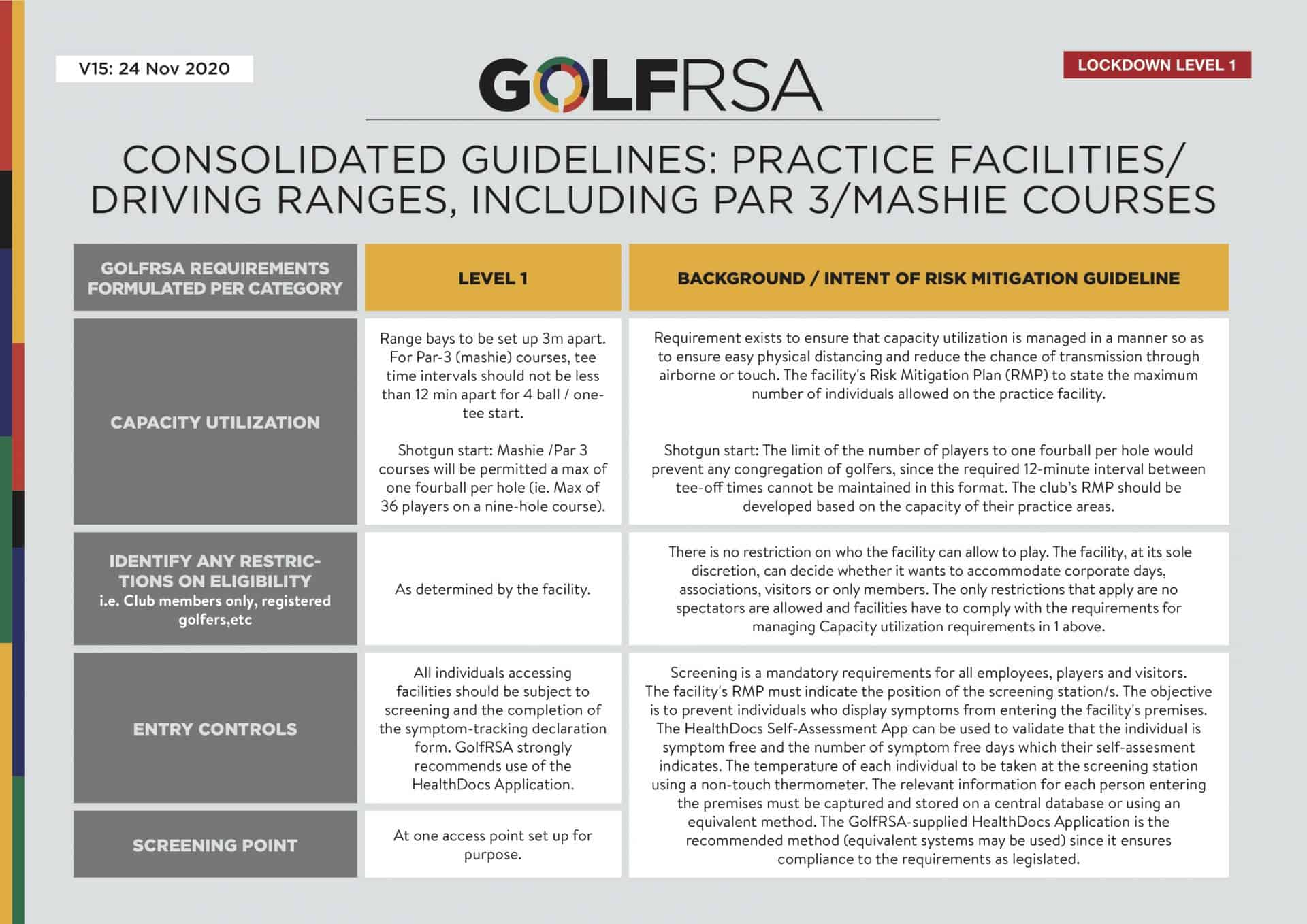 Consolidated Guidelines - Practice facilities V15 - 1