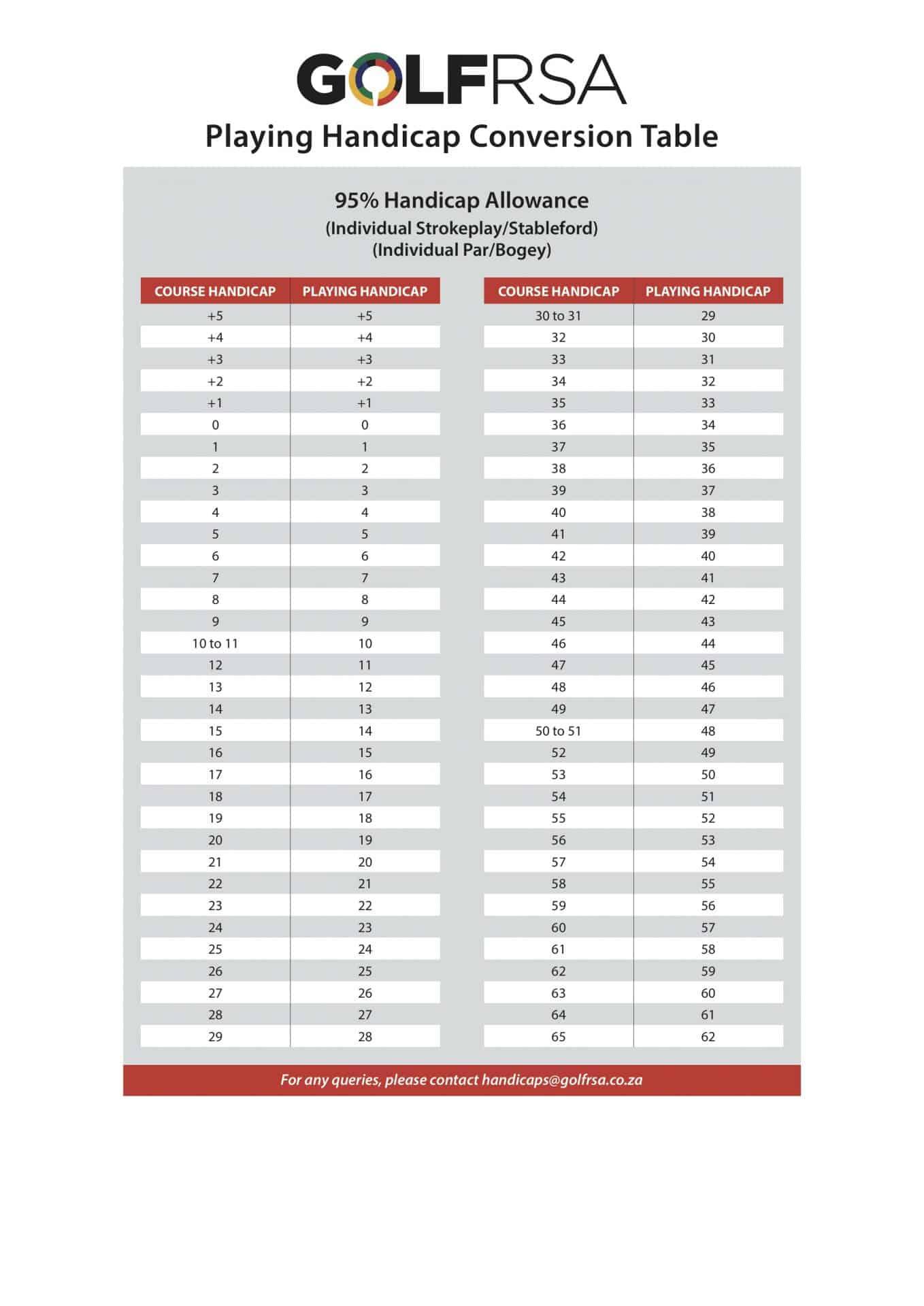 GolfRSA Handicap Conversion Tables 95%