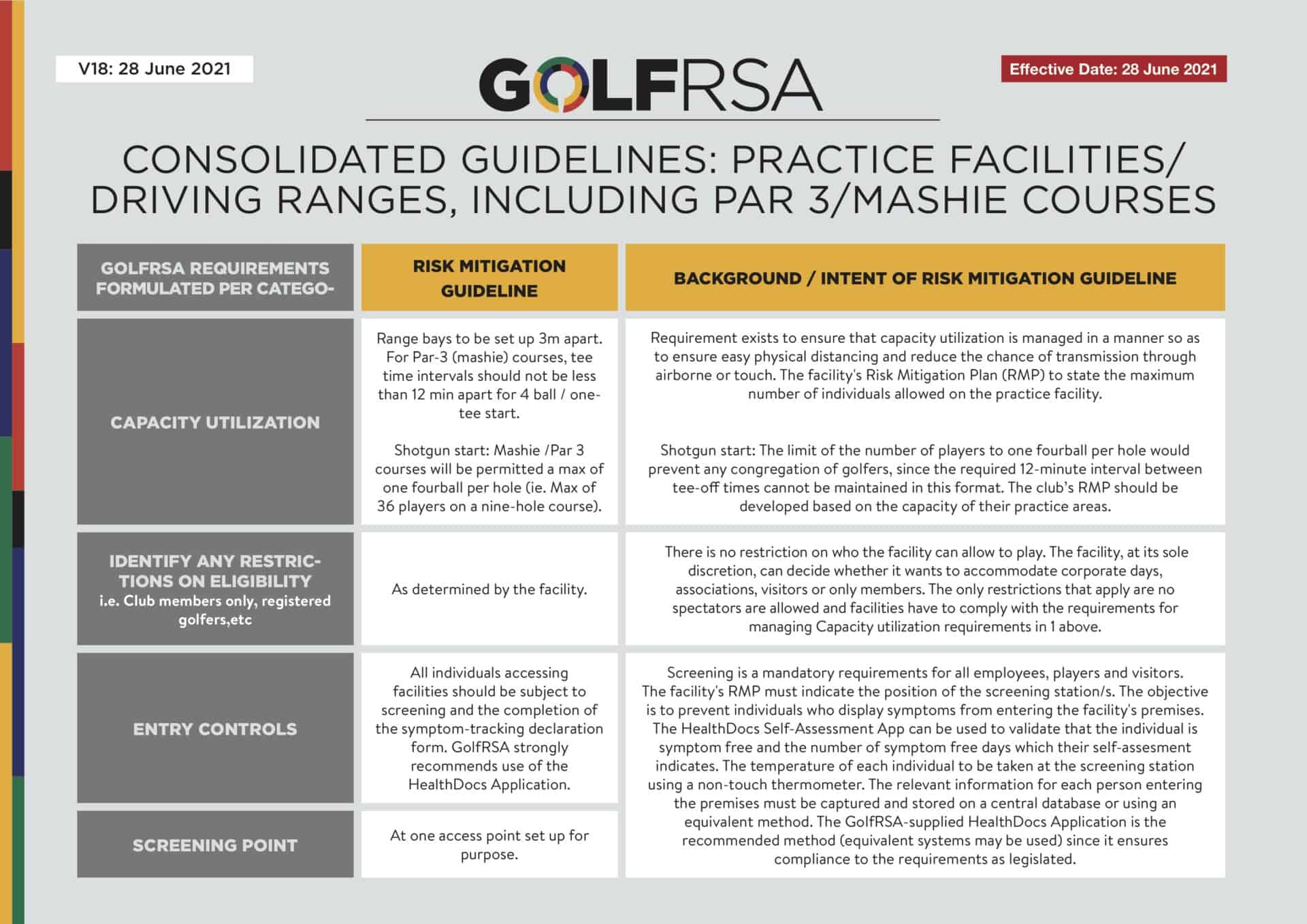 1 - Consolidated Guidelines - Practice facilities V18 - June 2021