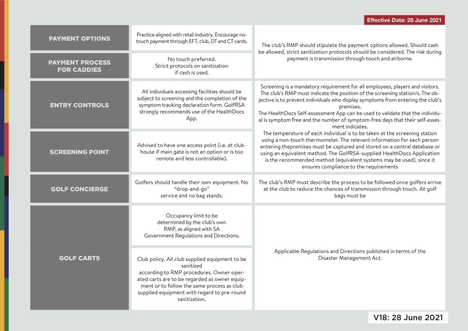 2 - Consolidated Risk Mitigation Guidelines V18 - June 2021